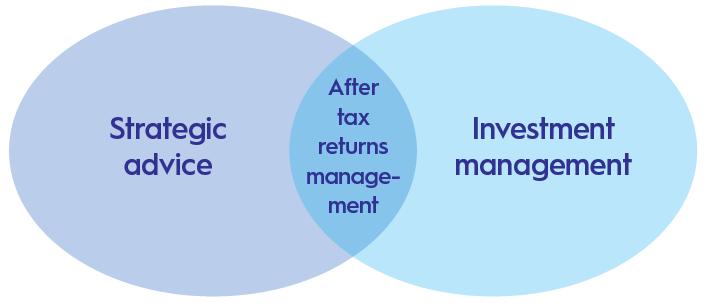Maximising Tax Alpha